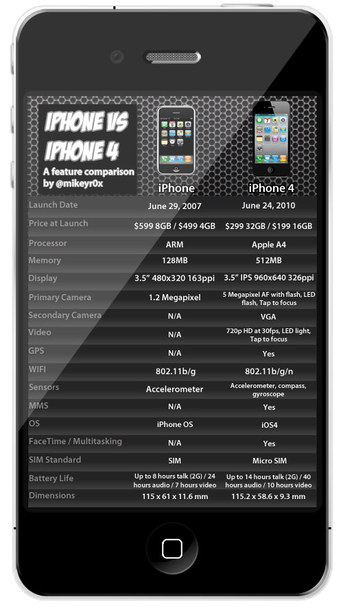 iphone-iphone4-feature-comparison-med2